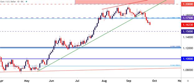 歐元/美元走勢日圖