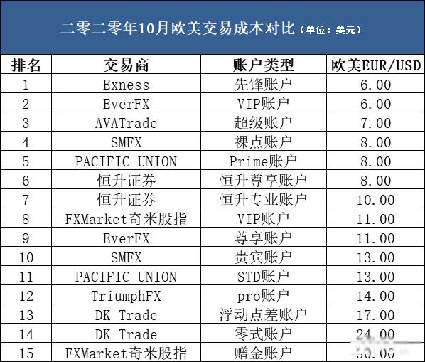 13家平台欧美其他账户交易成本对比表