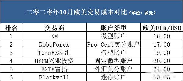 6家平台欧美微型账户交易成本对比表