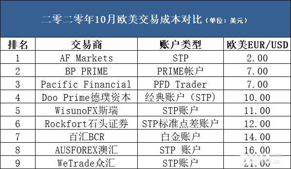 9家平台欧美STP账户交易成本对比表