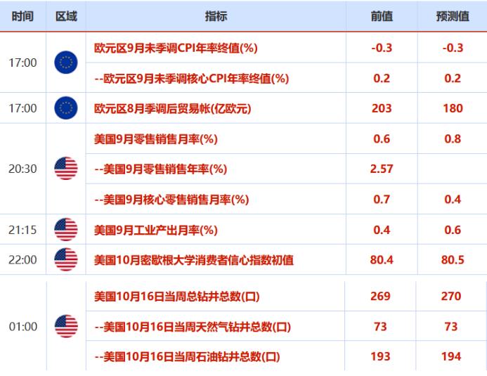 各国CPI年率终值(%)