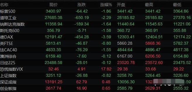 全球主要市场行情一览