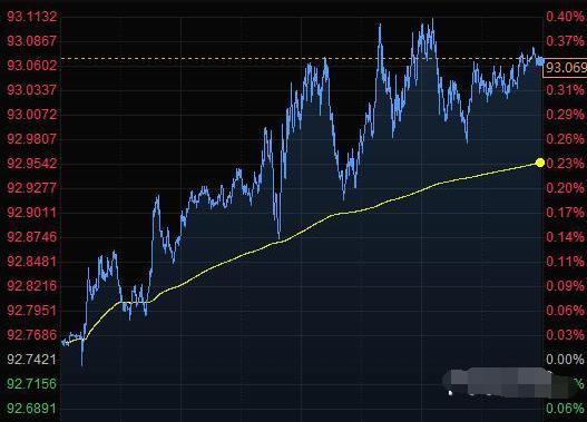 美元兑几乎所有G-10货币走强