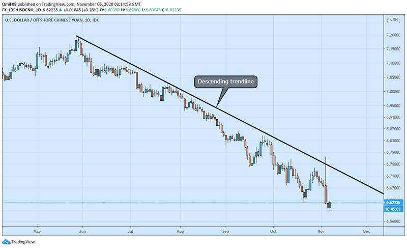 美元/离岸人民币技术面看跌