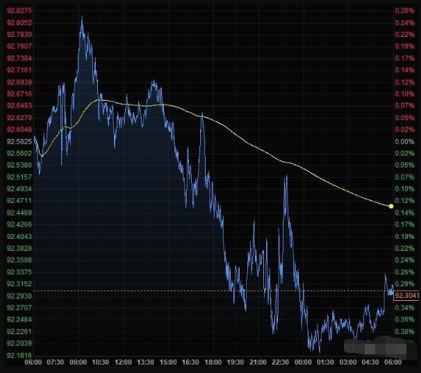 美元指数跌至92.18,触及9月1日以来最低
