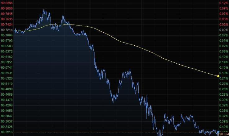 美元兑主要货币周五走低